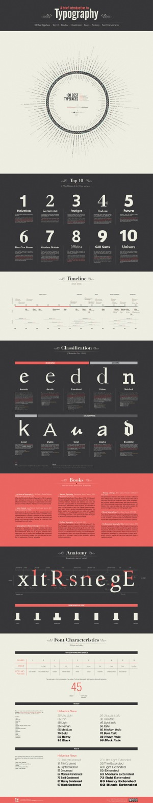 brief_introduction_typography